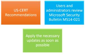 US CERT Microsoft Updates