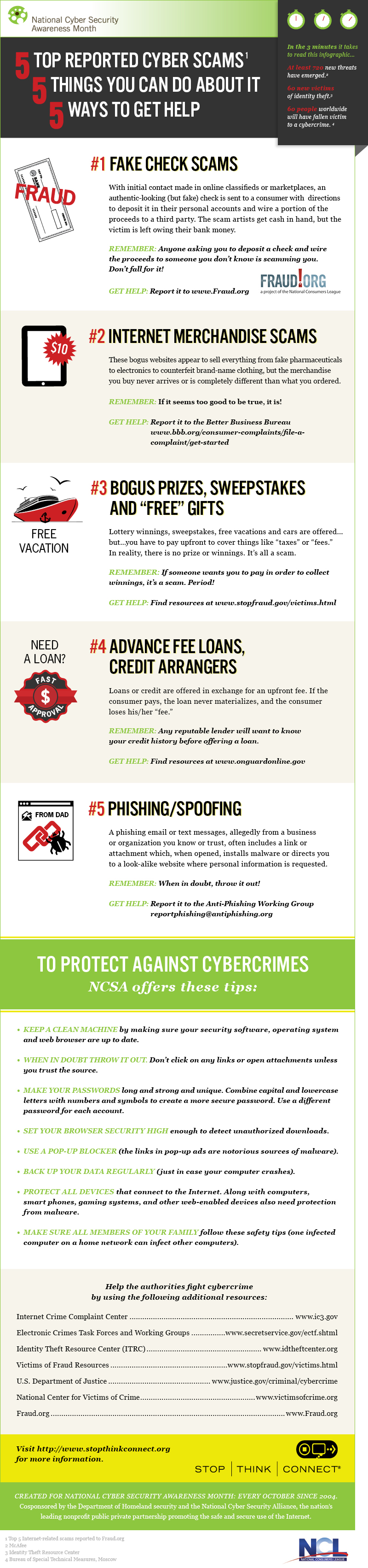 Top 5 Reported Cyber Scams
